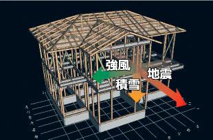 設計段階で間取りや地域条件を加味した構造計算を行います。