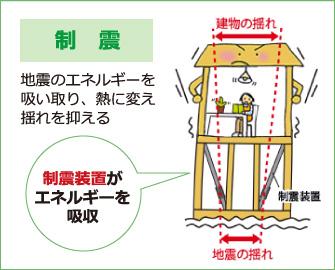 制震 地震のエネルギーを吸い取り、熱に変え揺れを抑える 制震装置がエネルギーを吸収